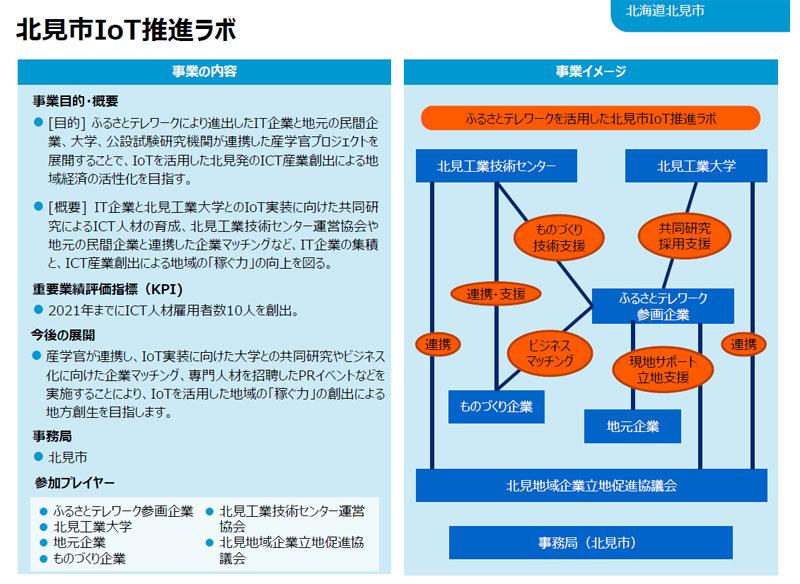 北見市IoT推進ラボ 実施体制図