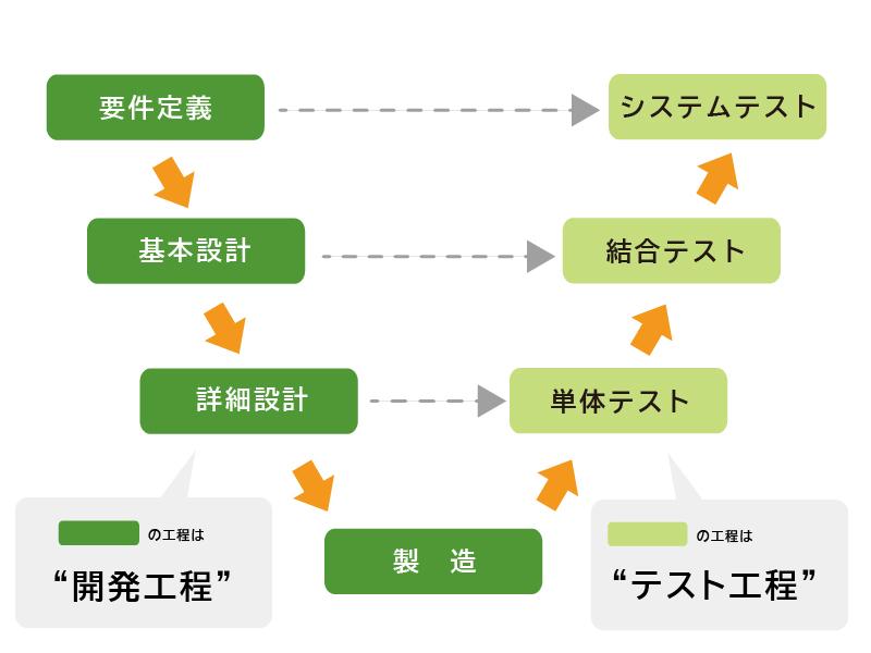 開発工程とテスト工程の範囲