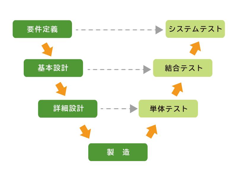V時モデルの図