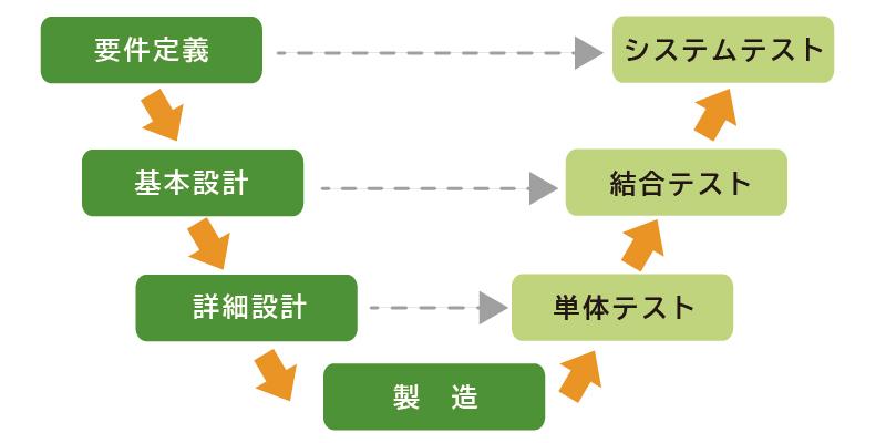 V字モデル図